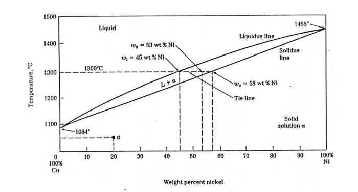 Phase diagram experiment inventingjoe cu ni phase diagram ccuart